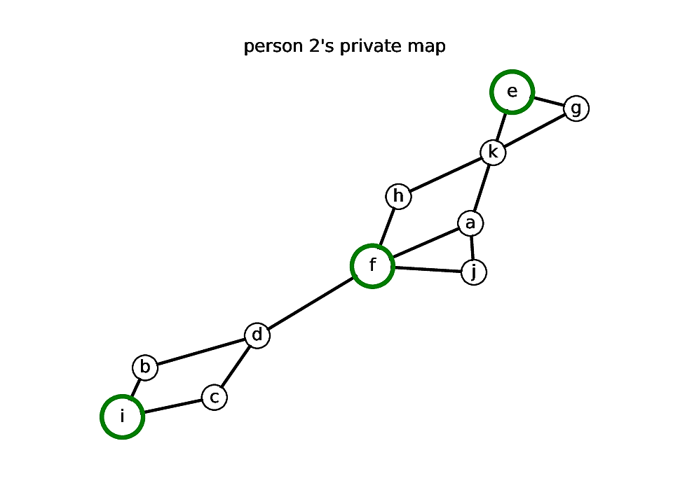 An example of a graph used as a private key.